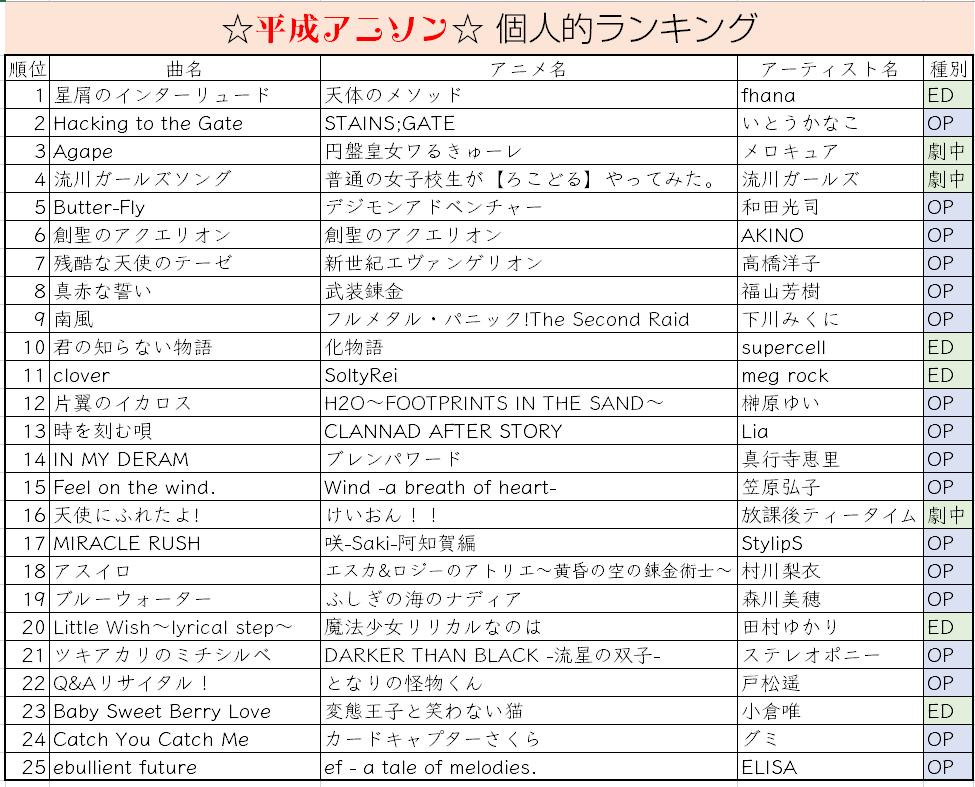 ランキング アニメ ソング