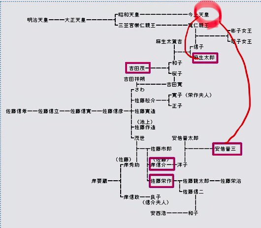 麻生太郎と安倍晋三 親戚