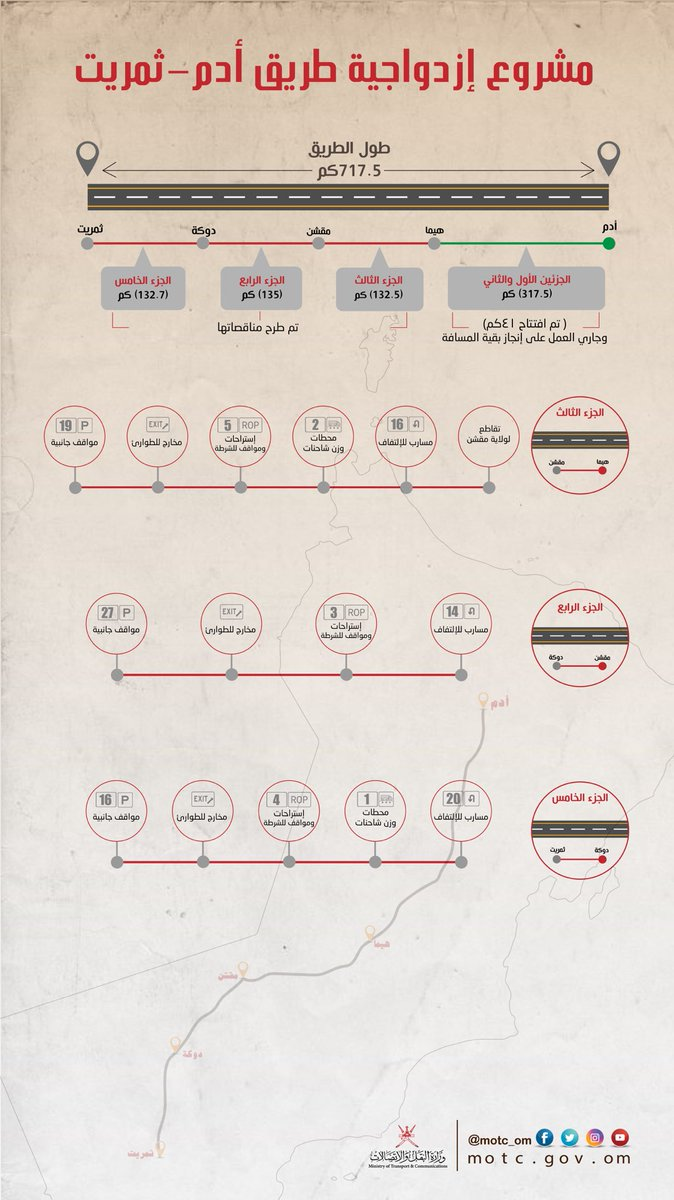 طريق_أدم_ثمريت، مناقصات، مشروع | Baaz