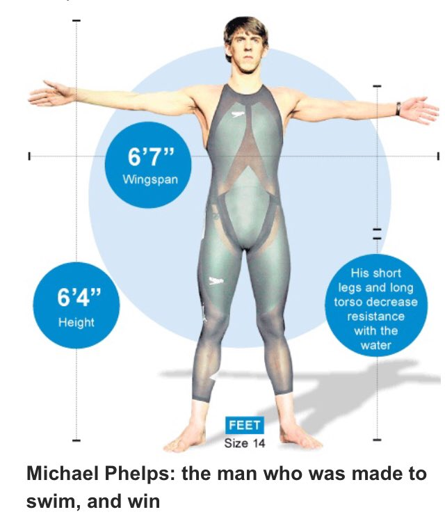 Michael Phelps' biological quirks (including producing 50% lactic less acid) saw him revered as a champion while Caster Semenya's see her labelled a freak & she'll have to take performance decreasing drugs. Something doesn't feel right...