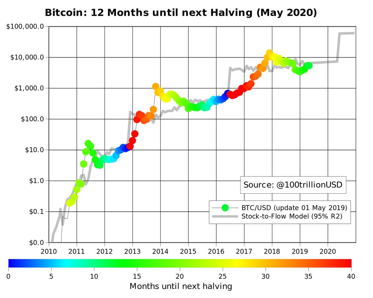 Afbeeldingsresultaat voor plan b bitcoin chart