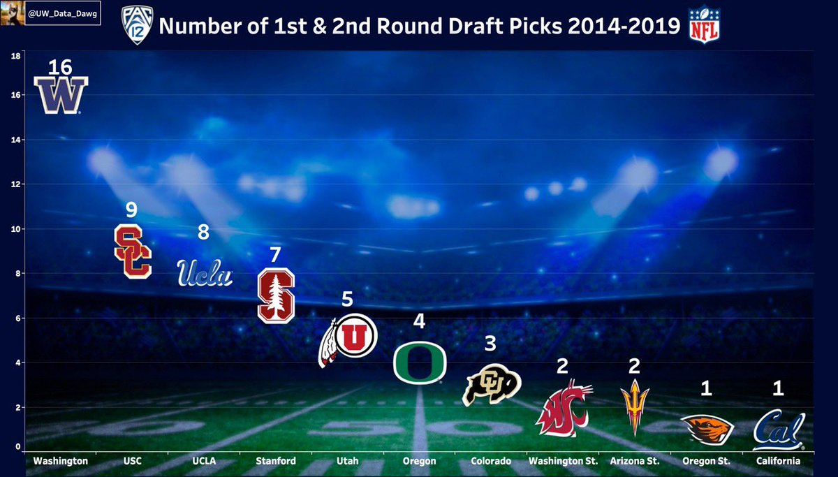 Curious about which PAC-12 teams are producing the top NFL prospects? Since 2014, 11 PAC12 teams (no #UofA) have produced 1st or 2nd Round picks in the #NFLDraft. It's clear that not all programs are viewed in the same regard by NFL evaluators.