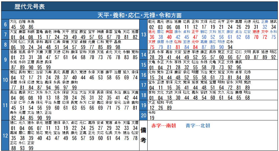 日本の大化から令和までの歴代元号を時刻表っぽくしてみました。