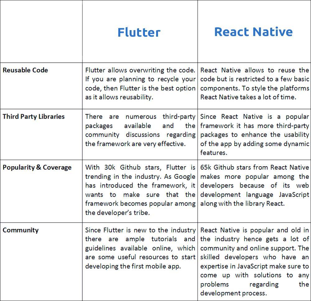 Flutter App Ideas