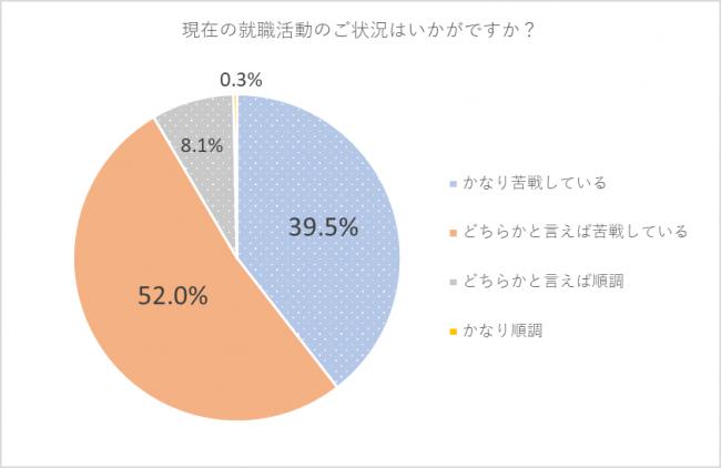 第二新卒やフリーターなどの20代若手に特化した人材紹介事業を運営するUZUZは、20代の既卒者を対象に就職活動に関する意識調査を実施。現在の就職活動に苦戦していると回答した人は「91.5%」。これからの就職活動で一番不安なことは「やりたい仕事、自分に向いている仕事が分からない」という結果に。