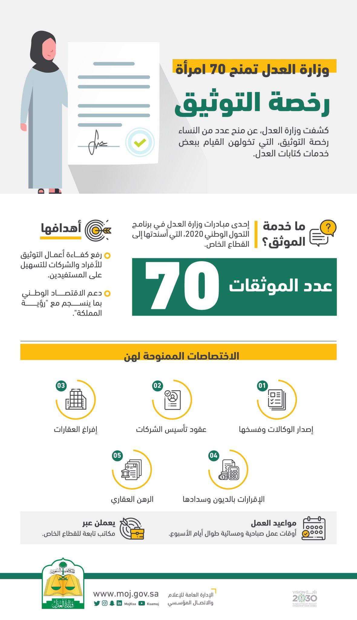 O Xrhsths وزارة العدل Sto Twitter وزارة العدل تمنح 70 امرأة رخصة التوثيق