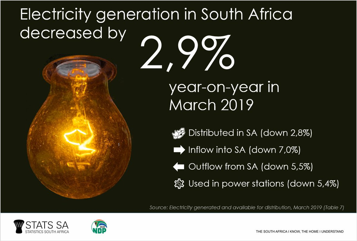 Generation Fell By 1 0 In March 2019 Compared With February This Followed M Changes Of 2 And 9 January Statssa