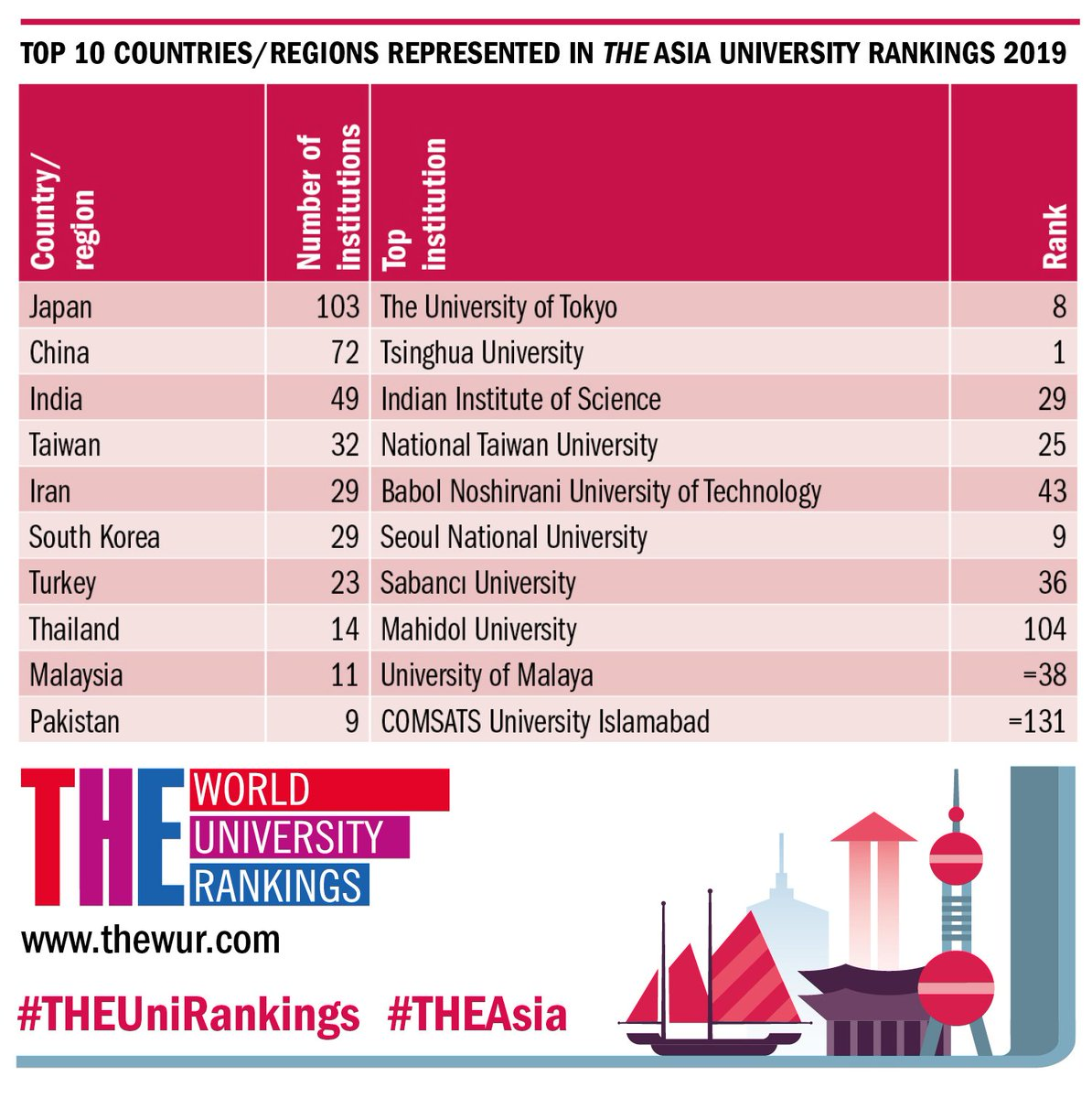 World Uni Rankings On Twitter National Flagship Universities In Indonesia Malaysia And The Philippines Have All Risen In Our Theasia Rankings Https T Co Kcjvmtnivp Theunirankings Https T Co Vyd0096nh9