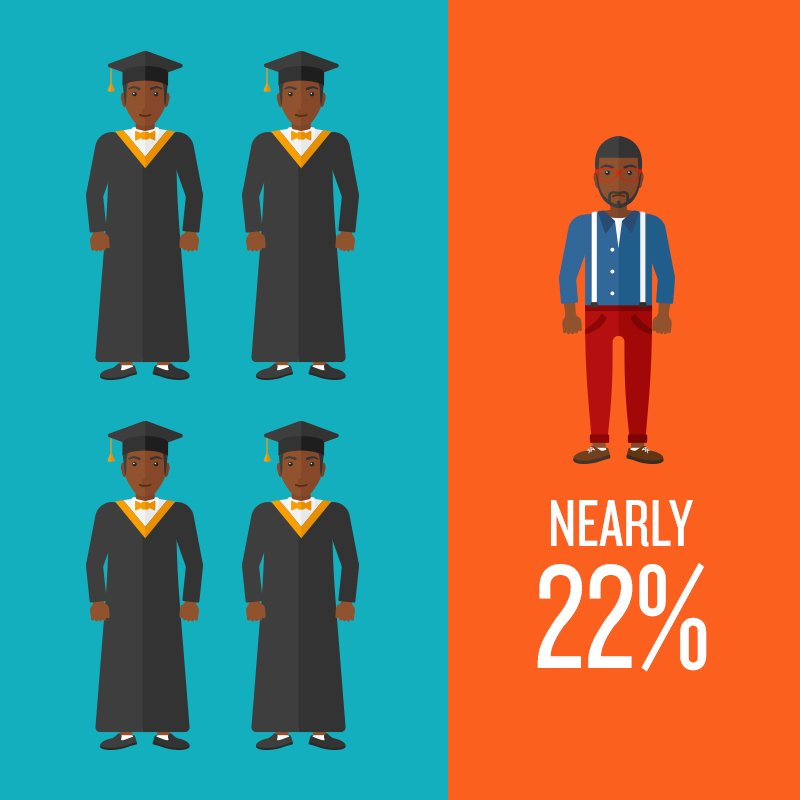 Nearly 22% of #blackmen in their mid-20s lack a #HSDiploma = uncertain pathways to employment for young men. Our new report w/@urbaninstitute has common sense ideas for creating stable jobs & flourishing futures. #apprenticeships #skillsgap https://t.co/vsUwtUhMOO