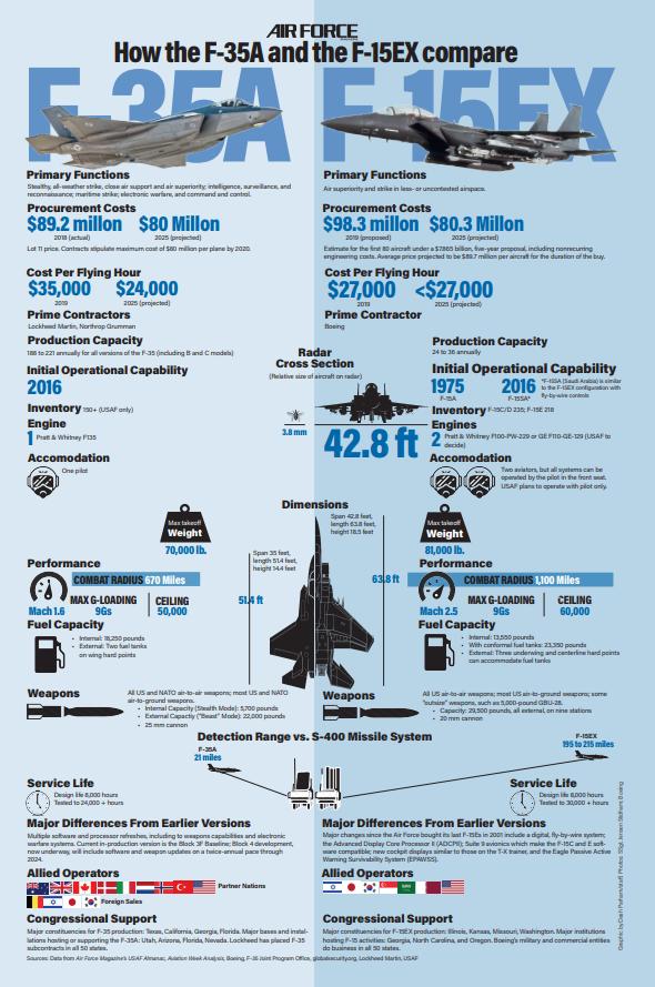 مقاتله F-35 مقابل F-15EX ايهما افضل لتحقيق التفوق الاستراتيجي الامريكي  D5lB1LGW4AAK7Ud