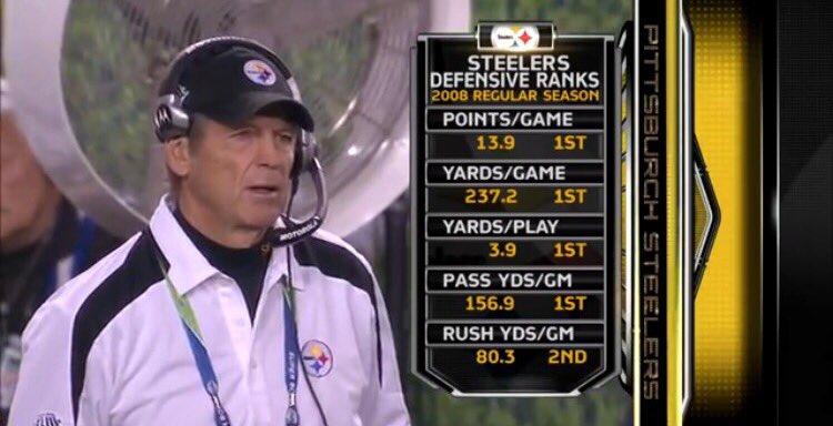 Steelers defensive rankings from the 2008 regular season. 👀 #Steelers