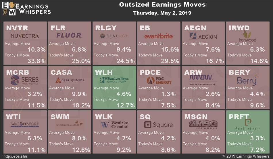 1b6dee77c Bigger-than-usual  earnings moves today from   NVTR  FLR  RLGY  EB  AEGN   IRWD  MCRB  CASA  WLH  PDCE  ARW  BERY  WTI  SWM  WLK  SQ  MSGN  PRFT ...