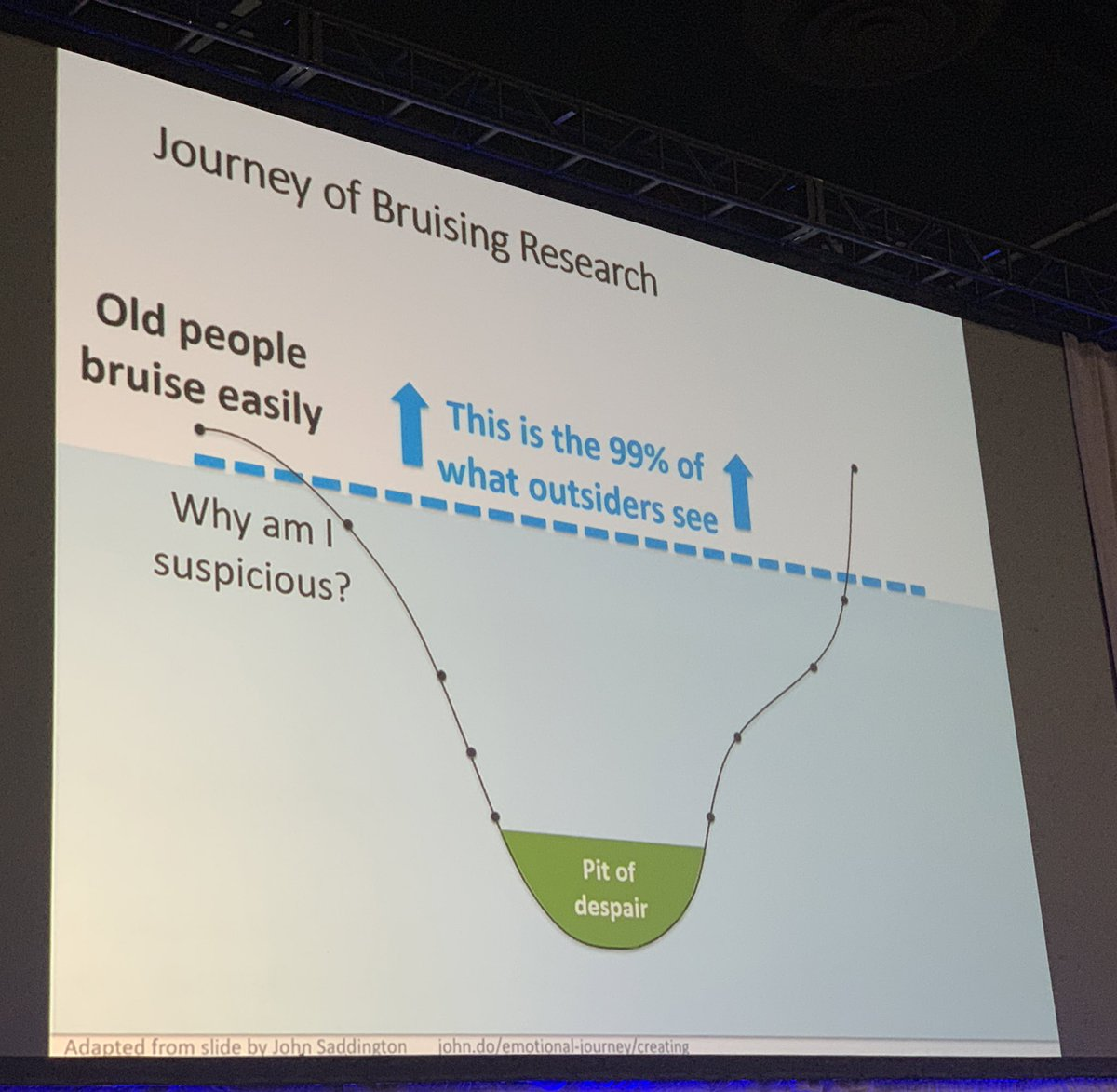 Bruising, a #forensic marker of abuse, the result of 15 years of research after slogging through the #pitofdespair, or she persevered - #lauramosqueda #AGS19 #Geriatrics