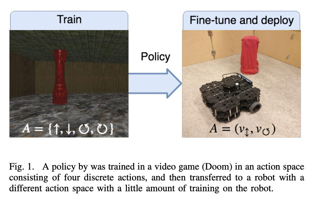 From Video Game to Real Robot: The Transfer between Action Spaces https://arxiv.org/abs/1905.00741