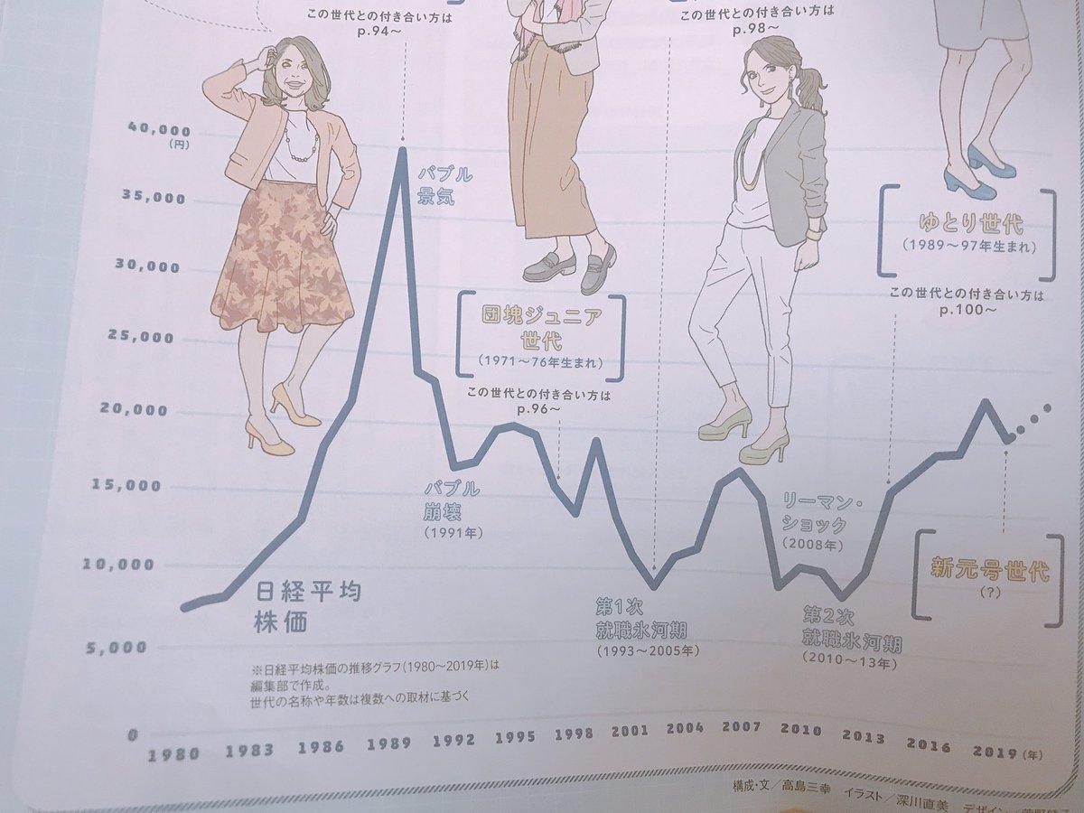 私はリーマンショック後に株を始めた人間なので過去の日経平均株価についてはよく知らなかったけど、このグラフを見ると面白い。バブルの時代は4万円代、バブル崩壊で17000円代ぐらい。就職氷河期やITバブル崩壊辺りは1万円代割ってますね。上がり続ける株価はないし、下がり続ける株価もない!