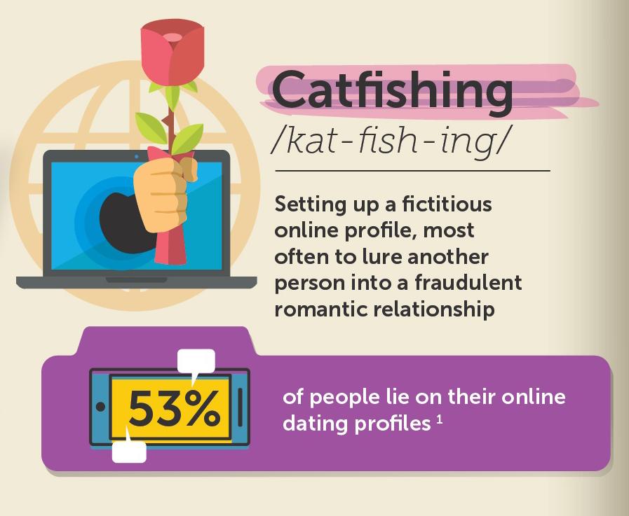 catfish bait online dating