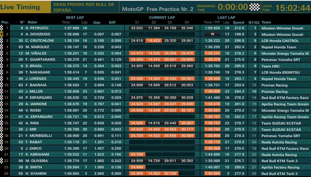 prove libere GP Spagna