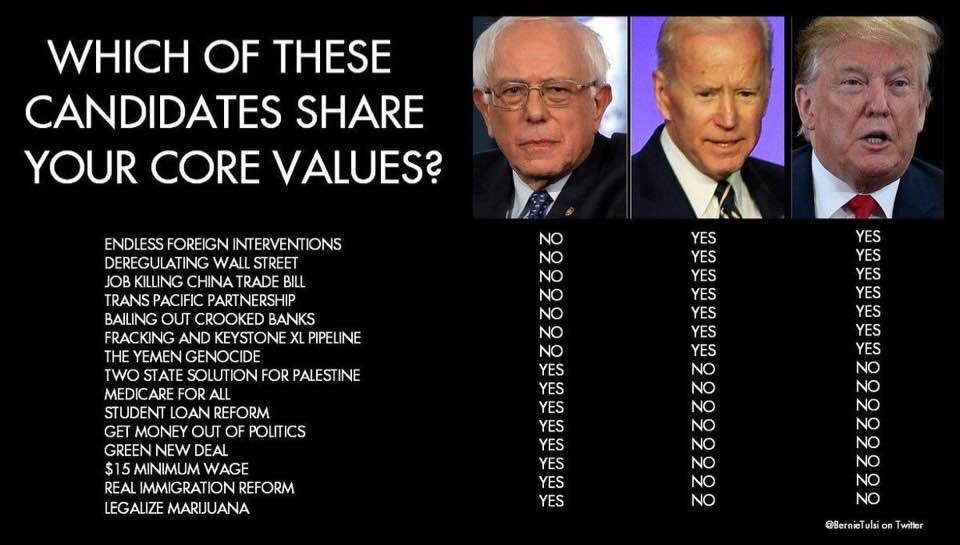 Bernie Biden Policy / Issues Chart #PrinciplesNotPersonalities. Reject All #Phony, #Sellout, #Neoliberal Corporate Democrats of the 1%. They are #OwnedTogether along with Republicans. #TheAssistance #McResistance #WhichBiden #RealDemocrats #Bernie2020