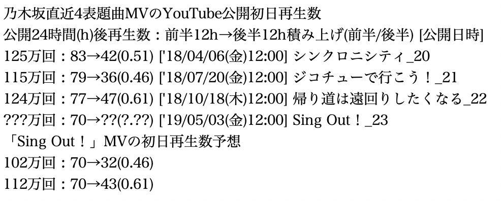 乃木坂新曲「Sing Out!」MVは過去最大級のプロモーションをしながら何故大失敗してしまったのか?【公開12時間で近年最低】