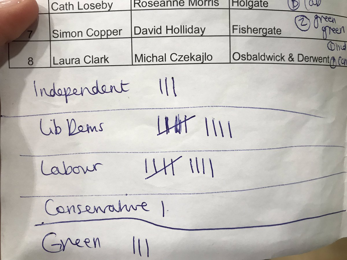 Lib Dems and Labour neck and neck at the moment but the Conservatives.. not so much
