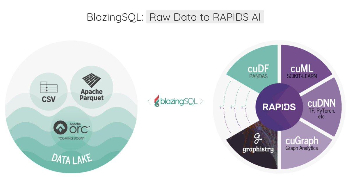 blazingSQL tagged Tweets and Downloader | Twipu