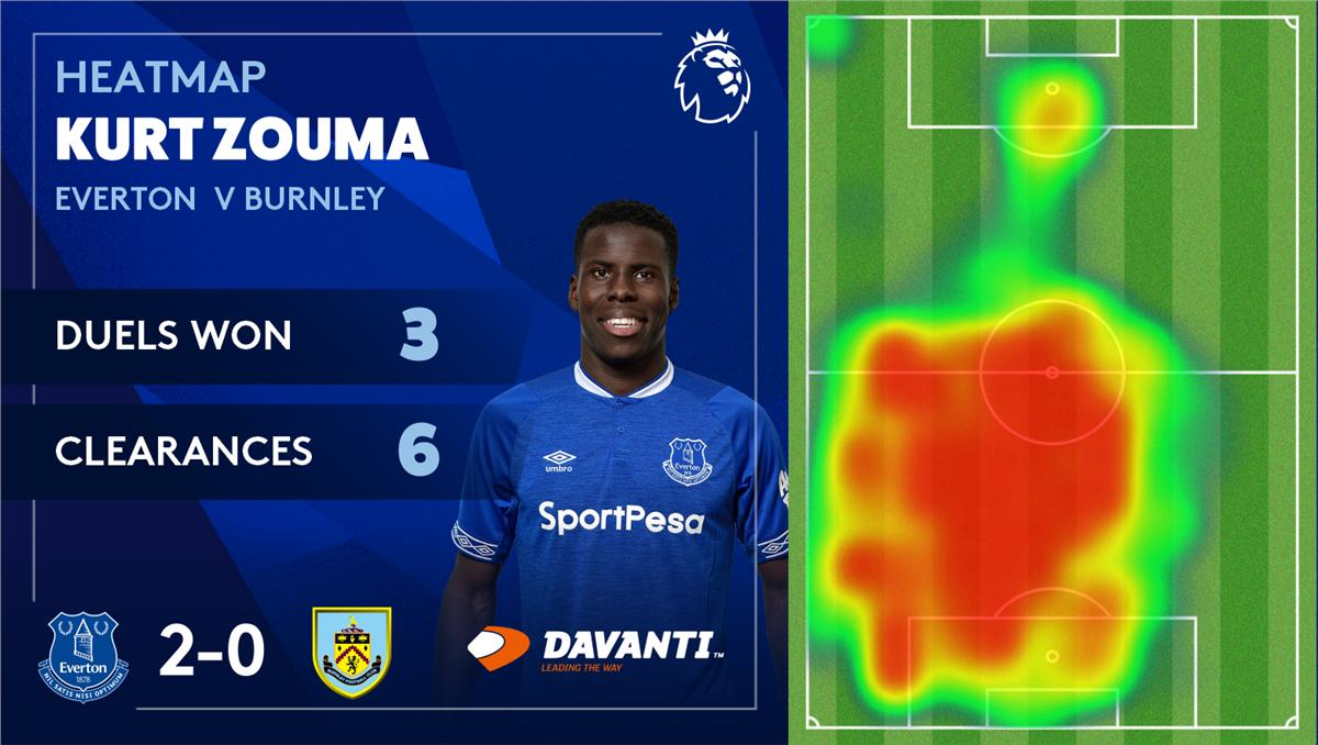 🔥 | Another clean sheet for the boys at the back - and youve picked @KurtZouma as your Man of the Match! @Davanti_Tyres #PerformanceDriven
