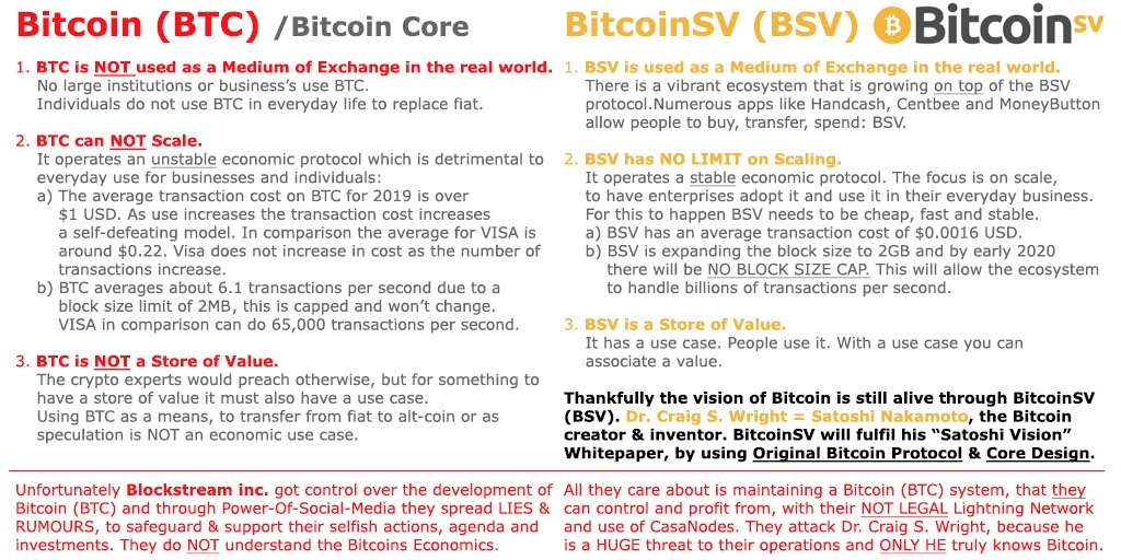 BTC versus BSV