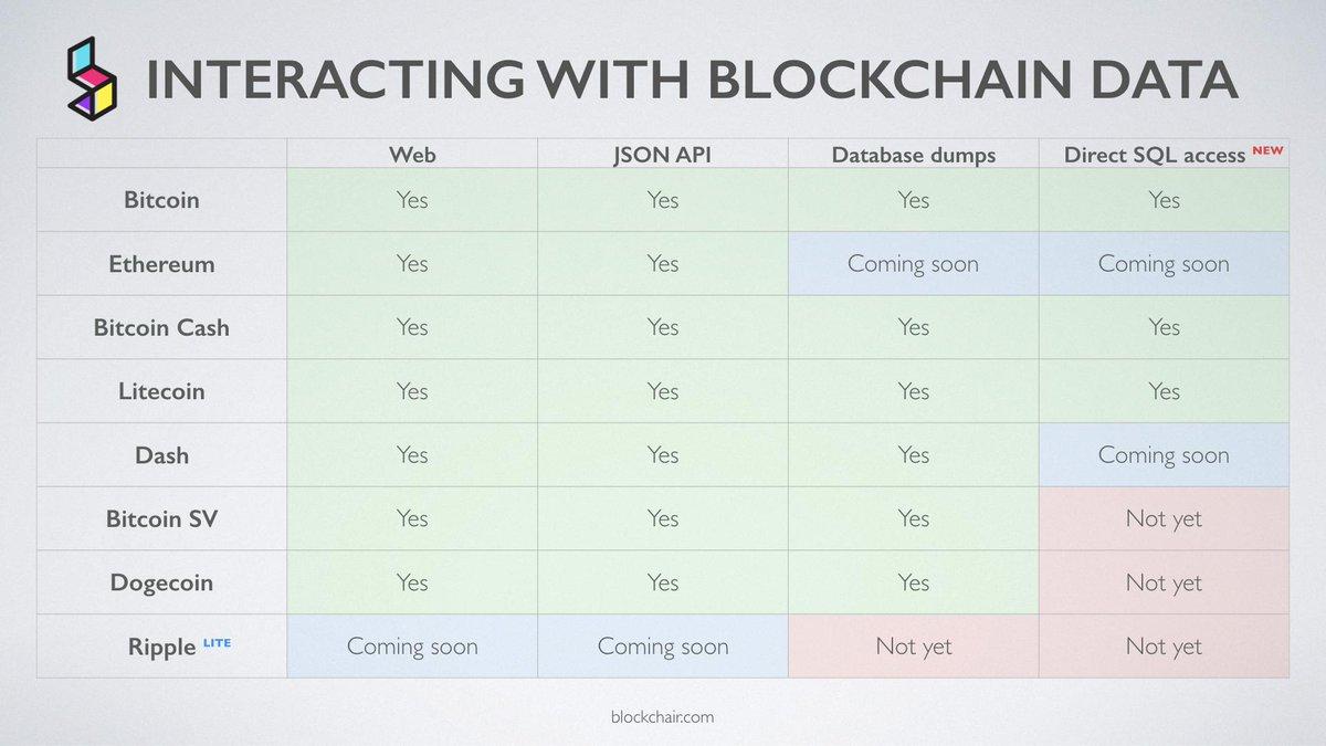 Blockchair (@Blockchair) | টুইটার