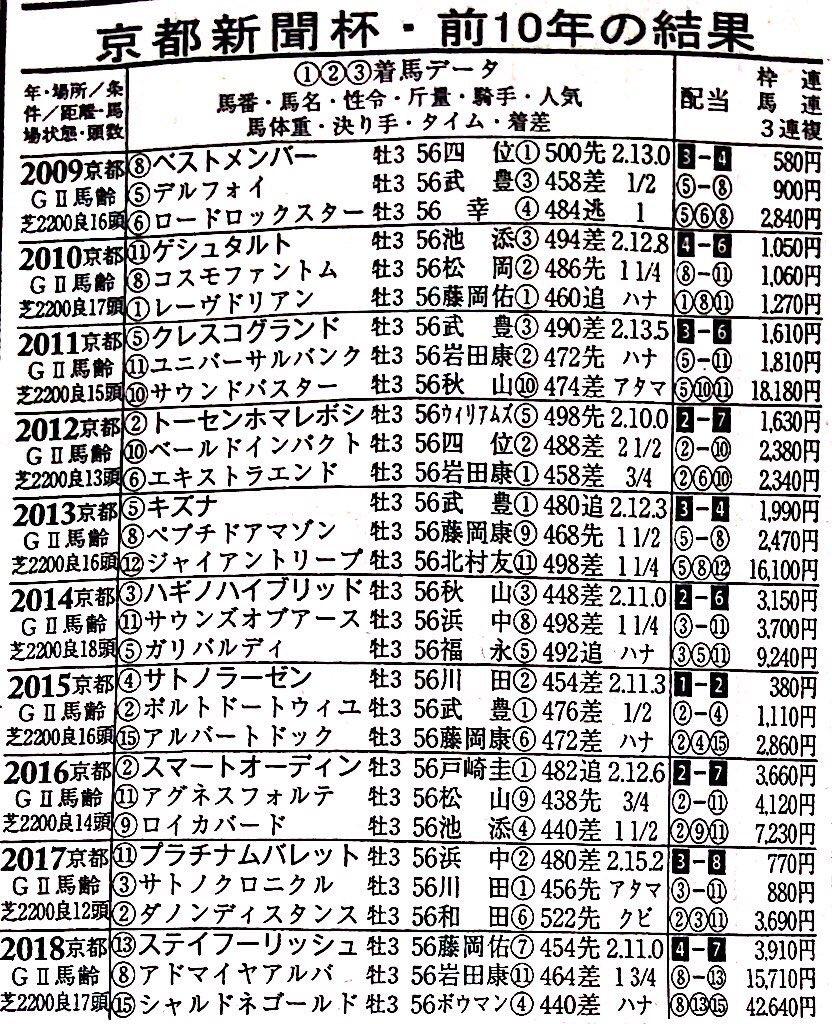#京都新聞杯 2009 ベストメンバー1着 2011 ユニバーサルバンク2着 2014 ガリバルディ3着 2015 アルバートドック3着 2016 ロイカバード3着 2017 プラチラムバレット1着 2018 アドマイヤアルバ2着  5年連続馬名にバ  ロジャーバローズ  ハバナウインド