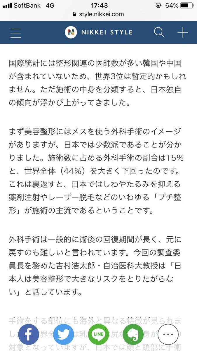 @KuuuP1224 @UyukidarumaS はやい、さすがwレーザー脱毛や注射みたいな外科手術ではないもの含めると日本は3位みたいですね。推測だけど、記事にもあるように医師数が多くて産業として発展しているから韓国は整形大国って言われるんでしょうね。