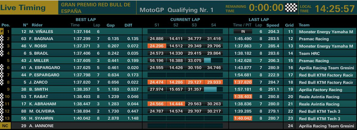 MotoGP qualifiche GP Spagna 2019