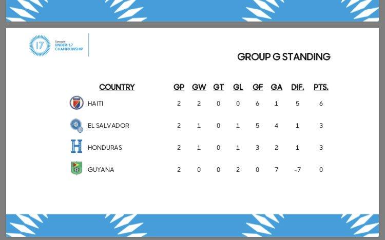 Sub17 Campeonato CONCACAF 2019 [Copa Mundo Brasil 2019] El Salvador 1 Haiti 4. D5vPTaWWAAALHdq