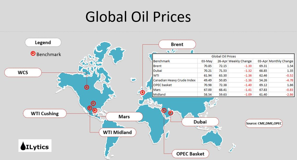 Around The Barrel - Crude Oil Draws 3963k bbl With Smaller Product Draws