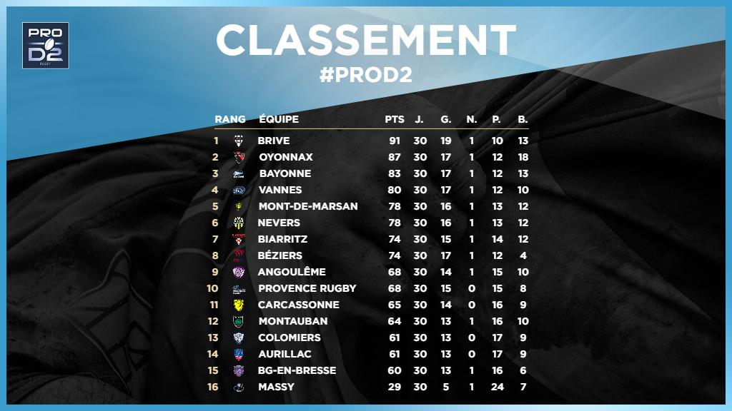 Rugby PRO D2's photo on #ProD2