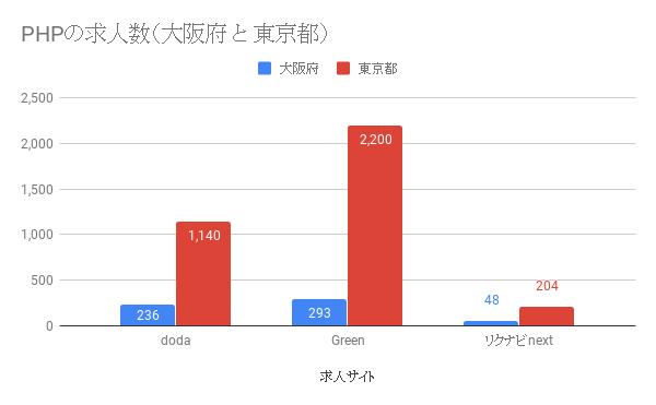 大阪と東京の求人数を言語別(PHP、Ruby、Python)で検索してみた関西にいるから大阪で考えてたけど、上京も真剣に考えて転職活動した方がいいか
