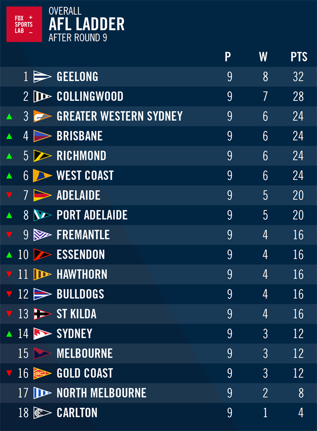 By Photo Congress || Afl Ladder