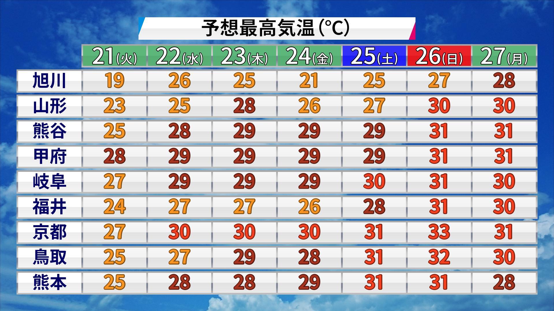 これは今年の5月の気温予想・8月はいったい・・・。考えたくもない。