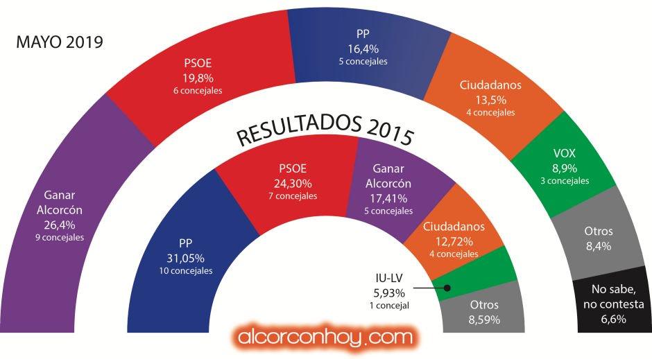 ¿Quieres saber cuáles podrían ser los resultados 📊 de las próximas elecciones 🗳️ municipales de🏰 #Alcorcón? Consulta todos los datos de la última encuesta http://alcorconhoy.com/el-posible-cambio-politico-en-alcorcon… @ppalcorcon @psoealcorcon @CsAlcorcon @GanarAlcorcon @Vox_Alcorcon