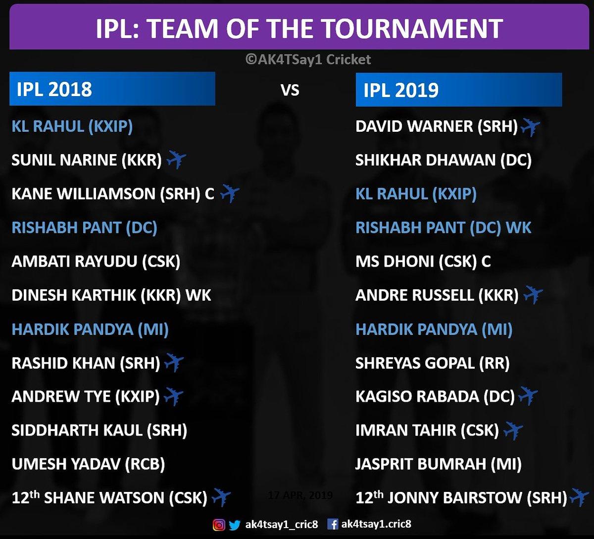 Only #RishabhPant , #KLRahul and #HardikPandya retain their place in #IPL2019, team of the tournament   #IPL2018 #IPL2019 #IPL12 #IPLT20 #VIVOIPL2019 #IPL #VIVOIPL    #MSDhoni #SunilNarine #AndreRussell #RashidKhan  #CSK #DC #KXIP #KKR #MI #RR #RCB #SRH #ak4tsay1_cric8 #MIVCSK<br>http://pic.twitter.com/pPS2XHKsLN