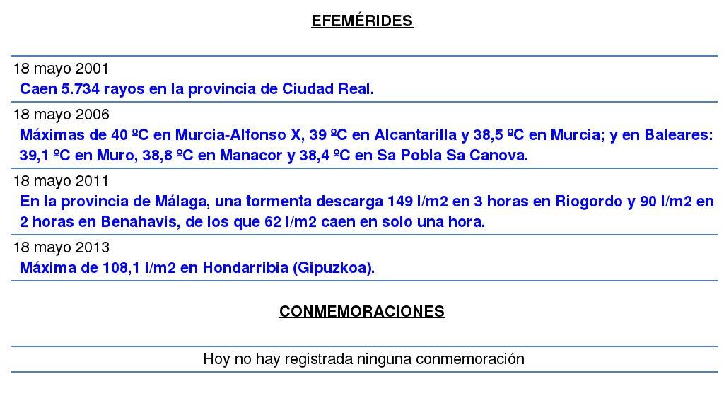 #EfeméridesMeteo. Tal día como hoy... http://www.aemet.es/es/serviciosclimaticos/datosclimatologicos/efemerides_sucesos…