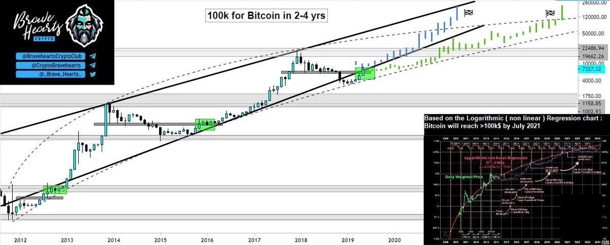 cryptocurrency charts 2021
