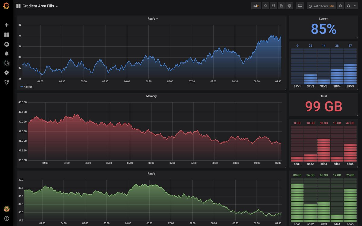 Experimenting with a new @Grafana Graph Option: Gradient Area Fills. For single series graphs, I think it looks really nice! #monitoringlove #dataviz <br>http://pic.twitter.com/d35rff2Jlb