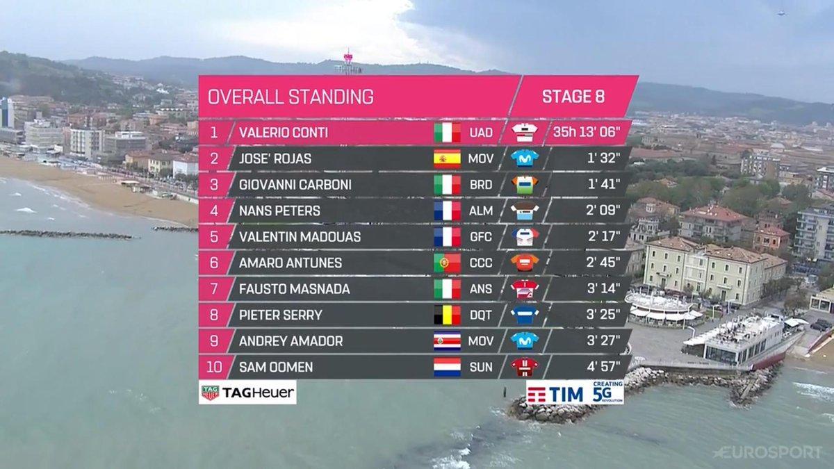 Overzicht van de Top 10 van de Giro d´Italia Op de tiende plaats Sam Oomen.