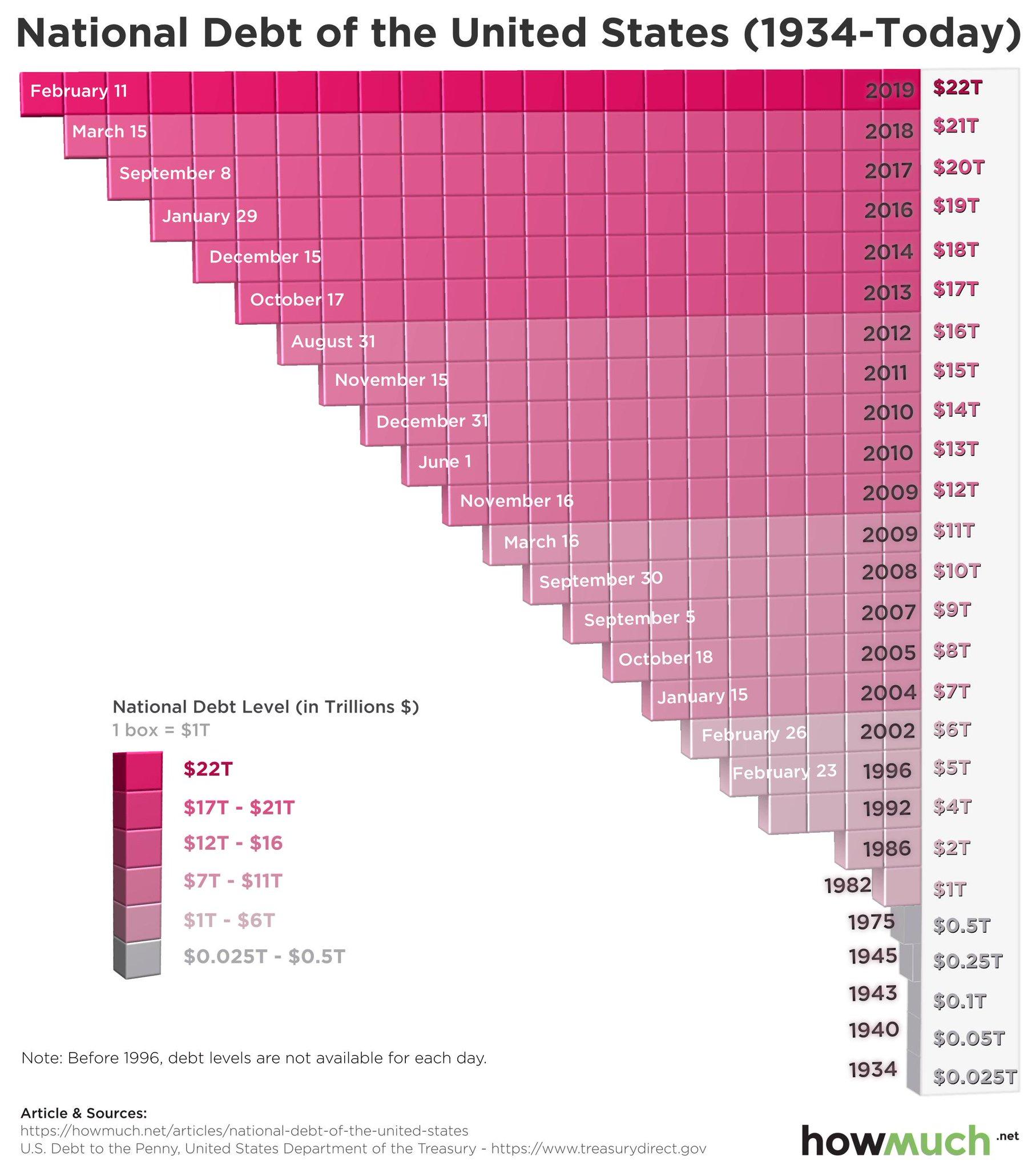 Государственный долг США 1934-2019