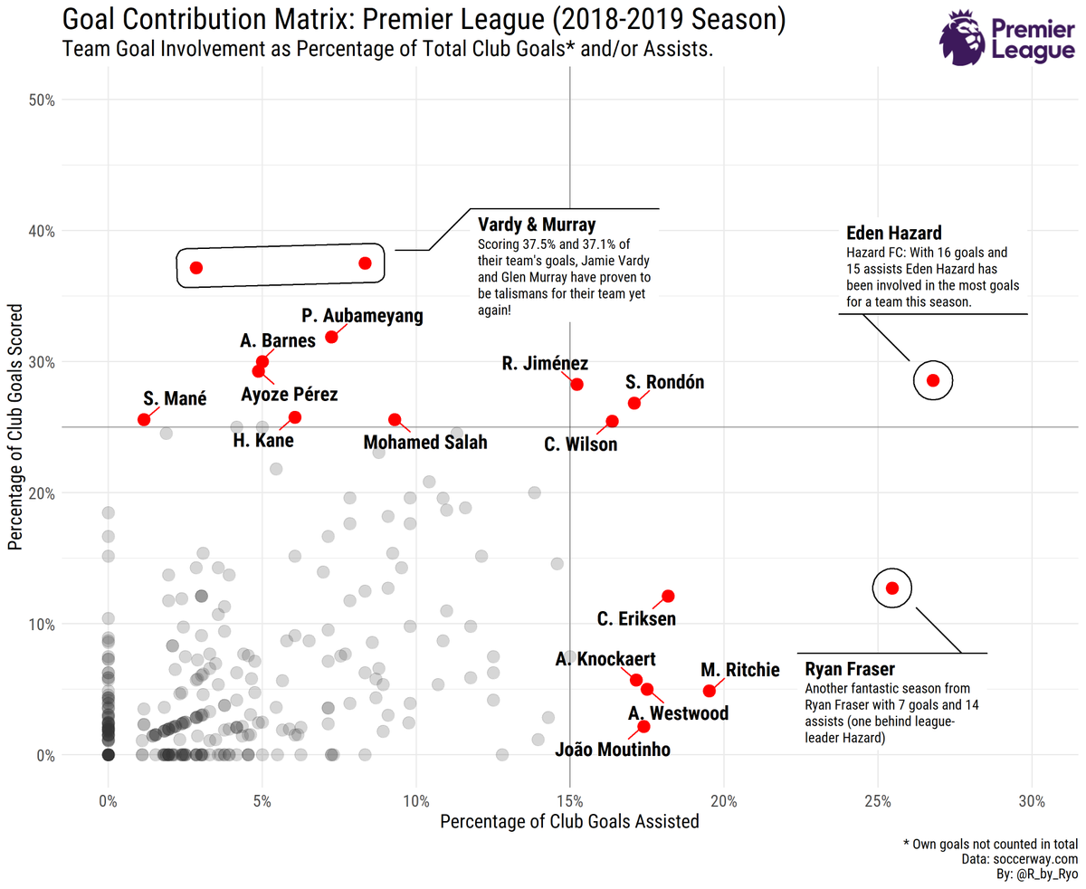 Goal-Contribution Matrix for the Premier League! Special focus on Eden Hazard, Jamie Vardy, Glen Murray, and Ryan Fraser.   Made with #rstats  (#ggplot2 + #ggforce) Code:  https:// gist.github.com/Ryo-N7/67ca1c3 64c342a82c4098918082ca445 &nbsp; …  #spoana #dataviz #EPL<br>http://pic.twitter.com/YgPzSgYPI6