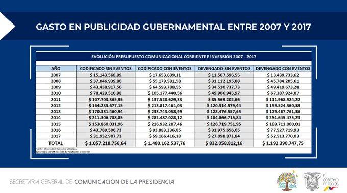 """Gobierno de  Correa """"despilfarró"""" $1.500 millones en publicidad"""