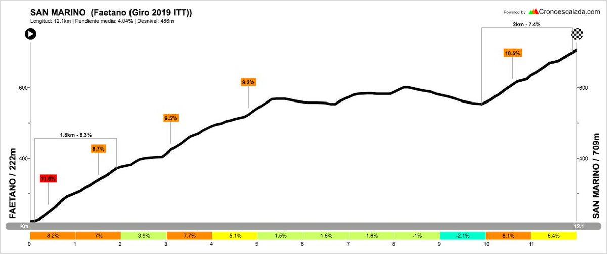 La subida de la crono de mañana que llega a San Marino en el #giro102  https://www.cronoescalada.com/index.php/puertos/view/17614…