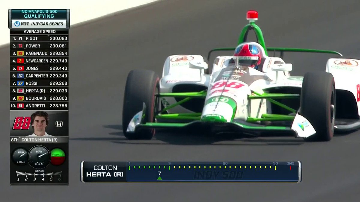 Win at @COTA: ✅Win at #Indy500: ? Its been a solid rookie campaign for @ColtonHerta and @FollowHSRacing. Herta moves up to the fifth spot, putting him in great position to make the Fast 9. #MustBeMay Watch live here: nbcsports.com/gold/indycar