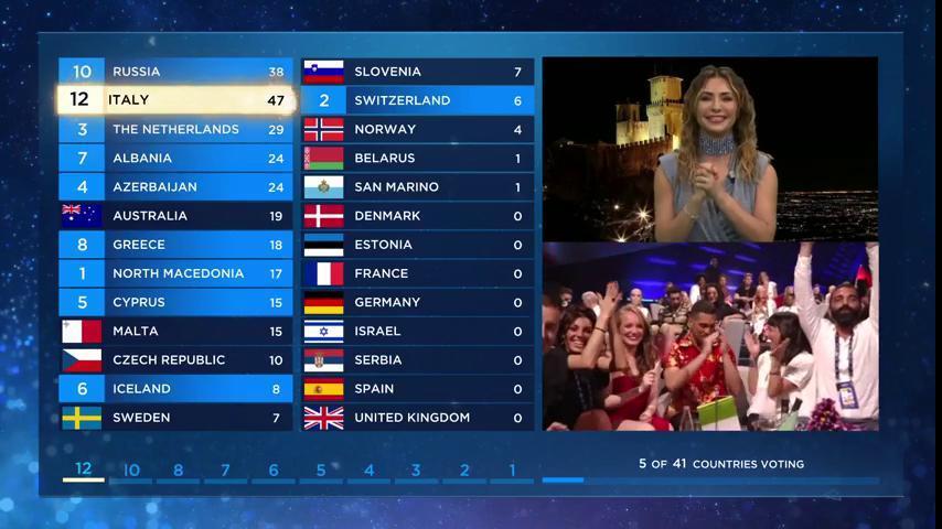 San Marino award their 12 points to Italy.  #DareToDream #Eurovision<br>http://pic.twitter.com/didVm3qJPp