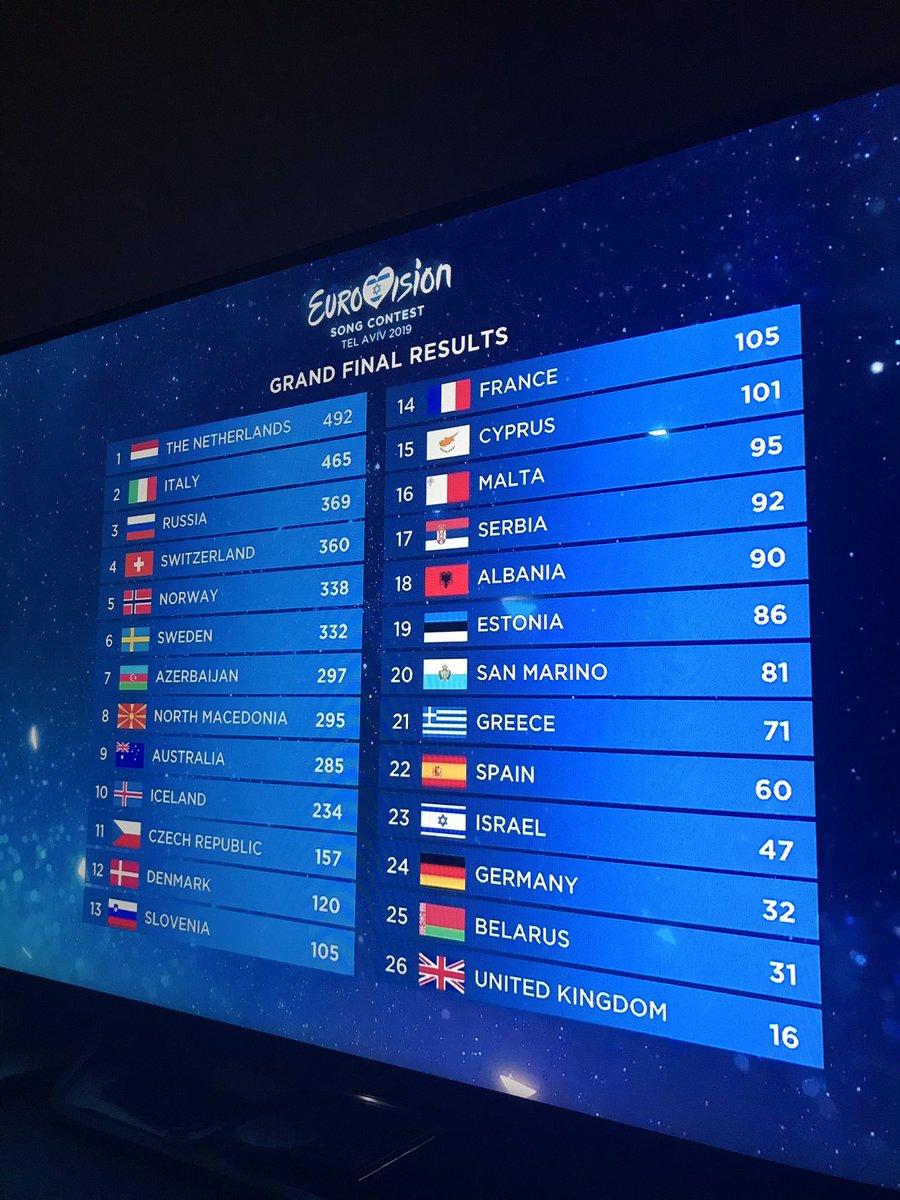 congratulations Netherlands #Eurovision<br>http://pic.twitter.com/h3DYgul6F7
